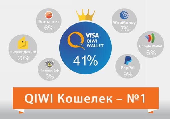 QIWI - самый популярный кошелек