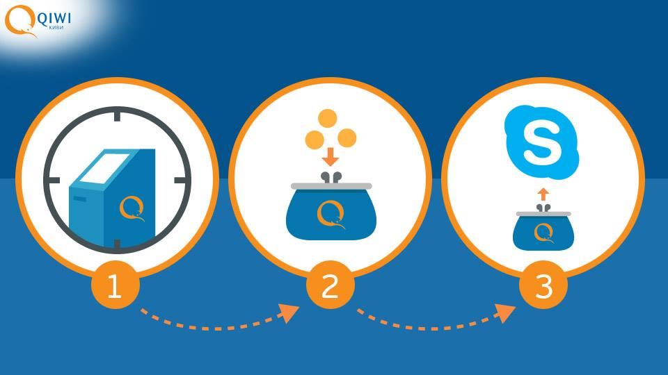 Как легко пополнить Skype через QIWI