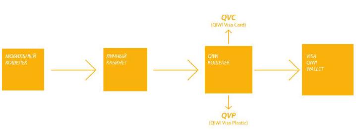 Эволюция мобильного кошелька QIWI