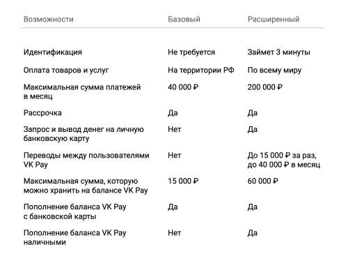 Как пройти идентификацию в VK Pay?